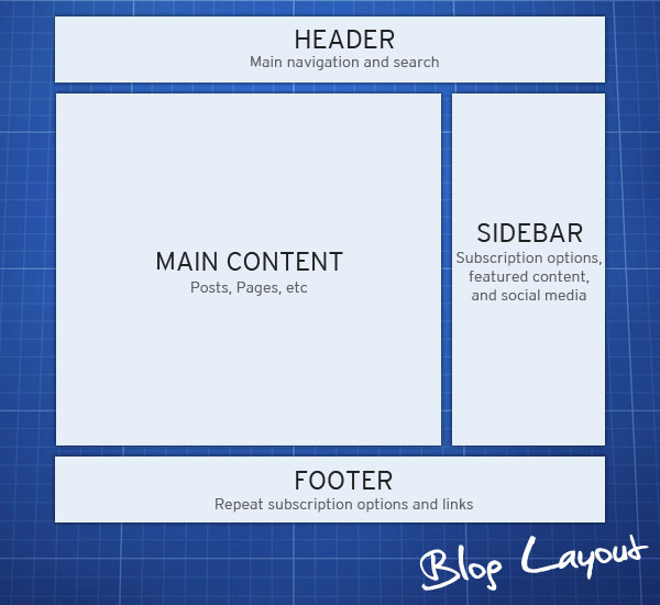 blog-anatomy-blockout